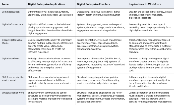 Digital Enterprise Grid