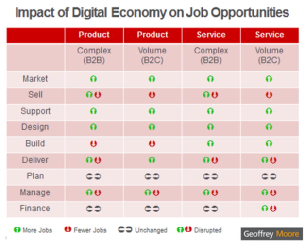 Impact of Digital Economy on Job Opportunities