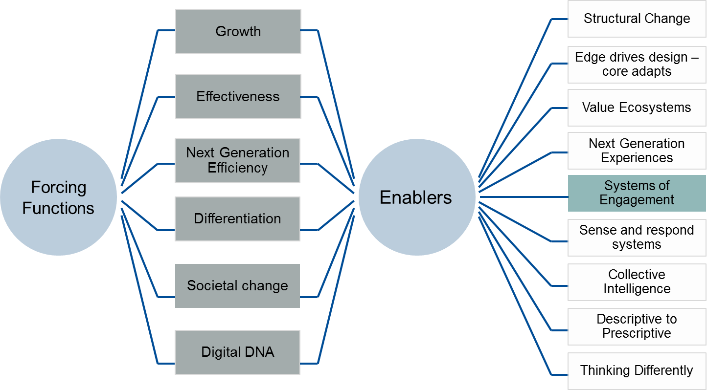 A Closer Look at Transformation: Systems of Engagement   Frank ...