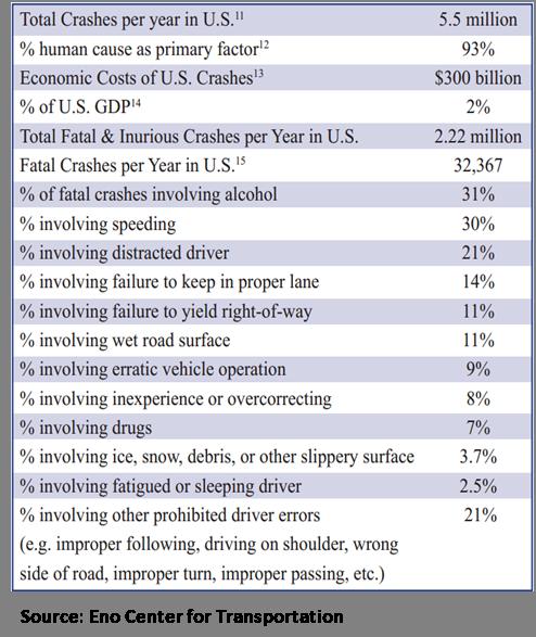 Autonomous Vehicles: A Disruption Case Study