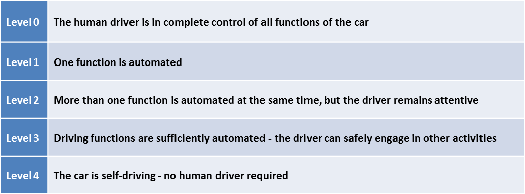Autonomous Vehicles The Automotive Ecosystem