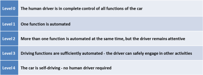 Driverless Car Continuum
