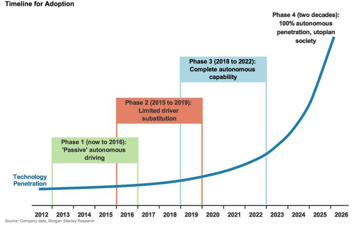 Autonomous Vehicle Adoption Timeline