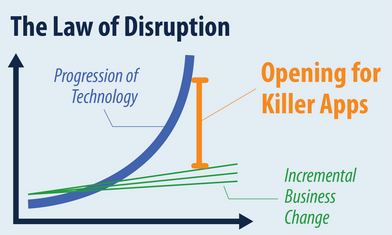The Law of Disruption