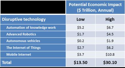 Economic Impact - Automation