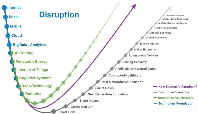 Disruptive Scenarios
