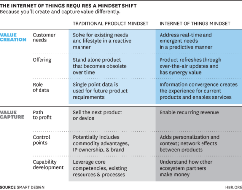Internet of Things Mindset