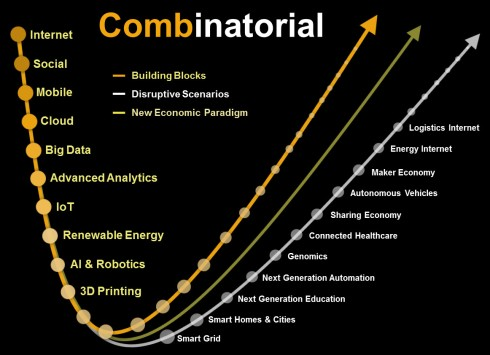 Cominatorial Innovation