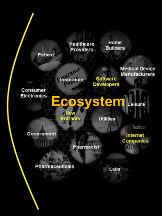 Connected Health Ecosystem