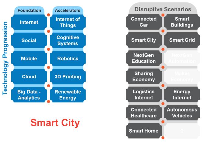 Smart City Combinations
