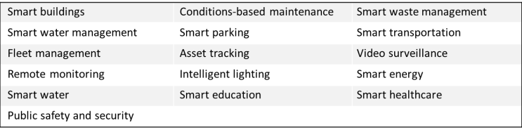 Smart City Elements