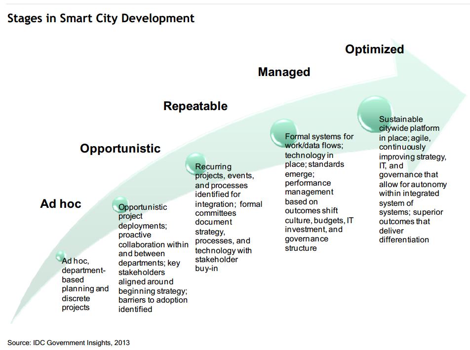 The Smart City Reimagining The Future
