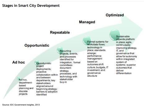 Smart City Maturity Model