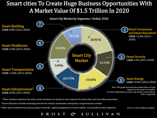 Smart City Segments