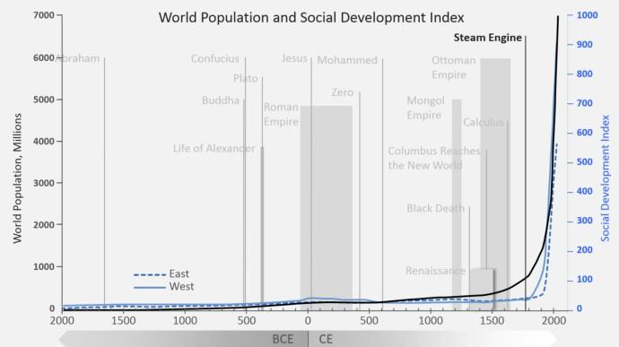 Social Development Index