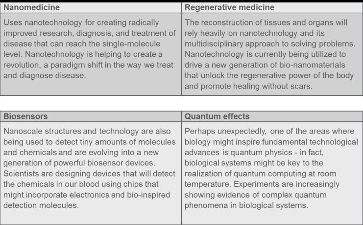 Nanotechnology Areas of Impact