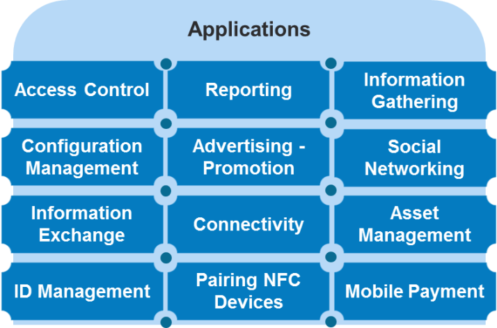 NFC Application Areas