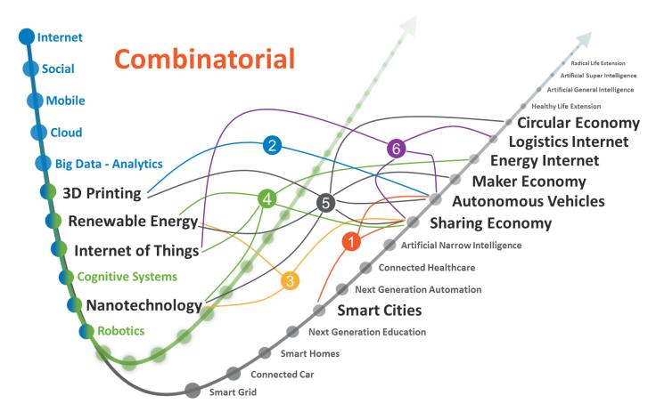 Combinatorial Innovation