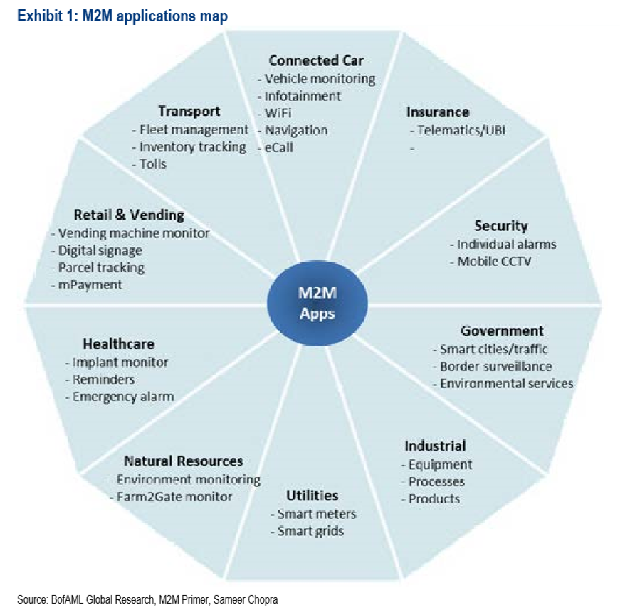 M2M Applications