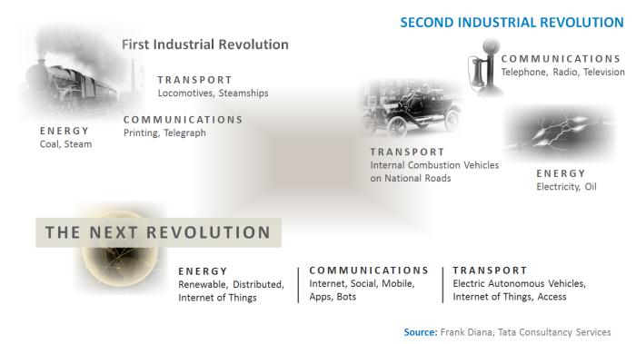 general-purpose-technology-platform