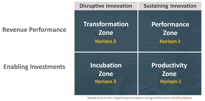 Four Zones Quadrant
