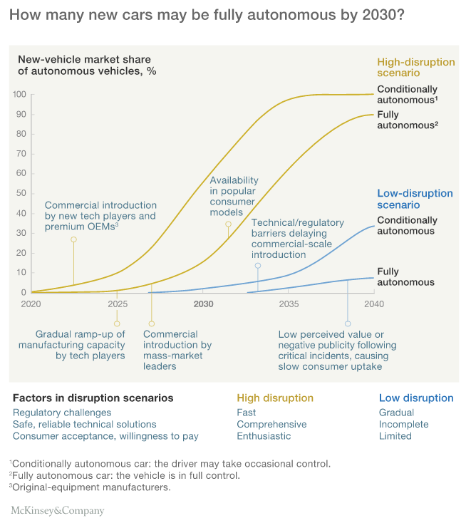 Mckinsey Driverless Car Scenario Analysis