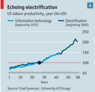 Electricity versus ICT
