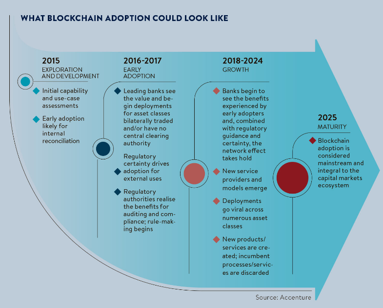Blockchain Adoption Timeline