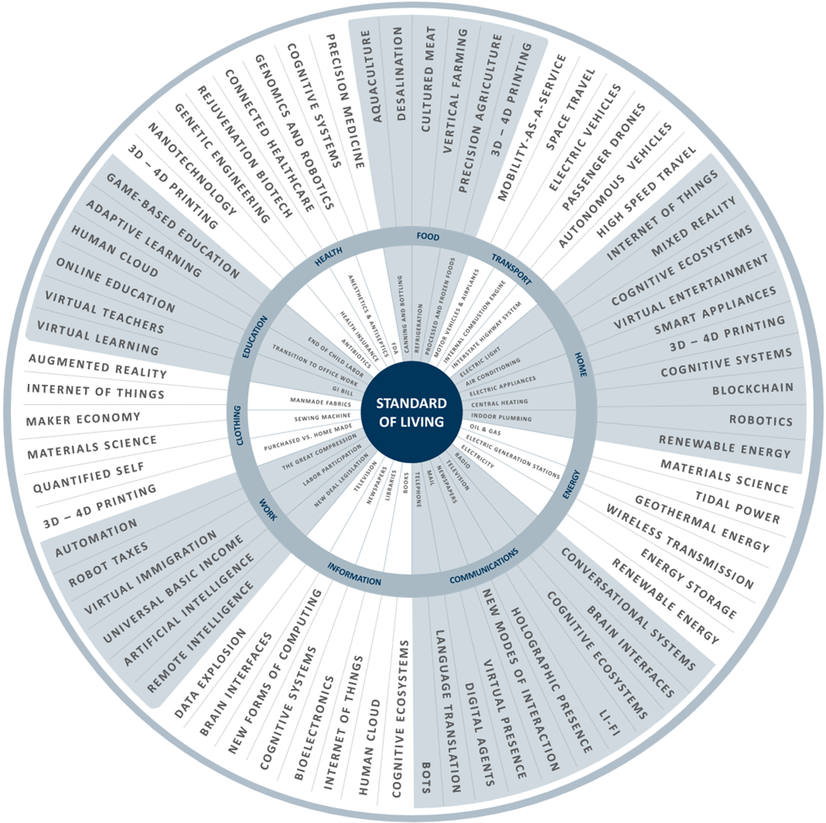 Fourth Revolution Innovation Wheel