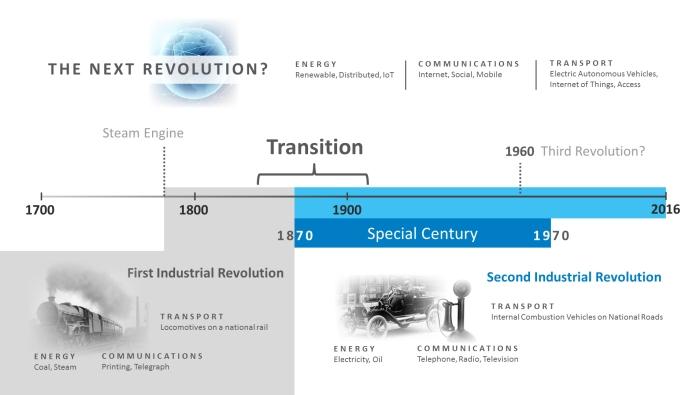 the-revolutions