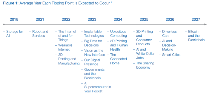 technology-tipping-points-wef