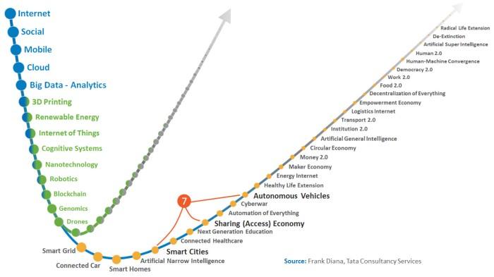 combinatorial-scenario-seven