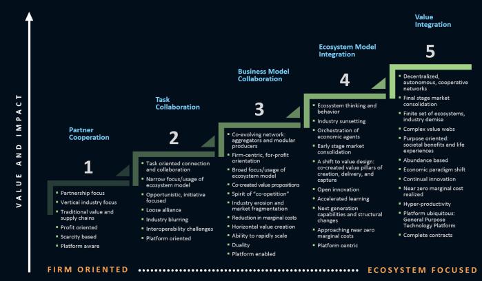 Ecosystem Maturity Model