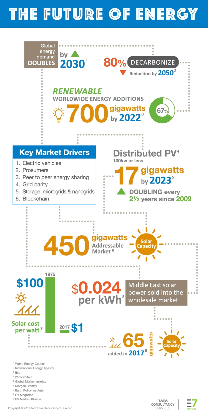 future-of-energy-infographic