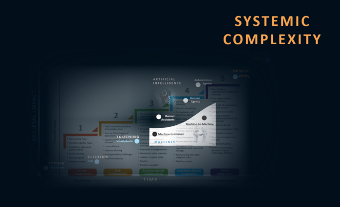 Interaction Paradigm Shifts - Systemic Complexity