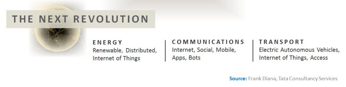 third-revolution-platform