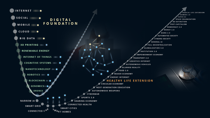 Healthy Life Extension - Combinatorial