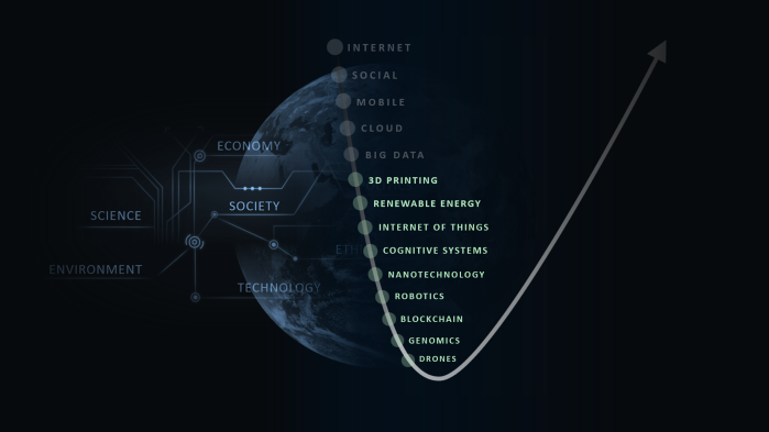 Science and Technology Curve - Innovation Accelerators