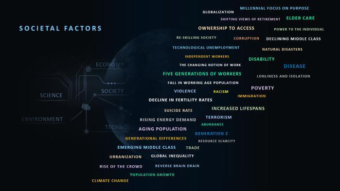 Societal Factors