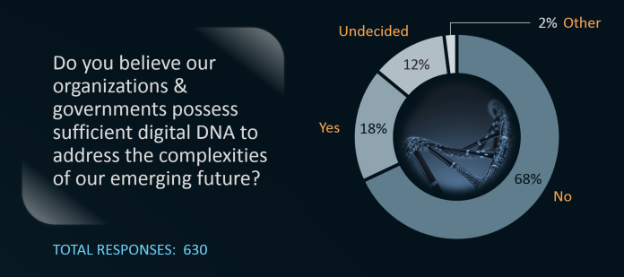 Digital DNA Poll