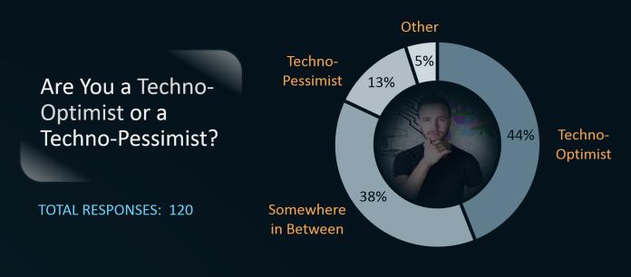 Optimist-Pessimist Poll