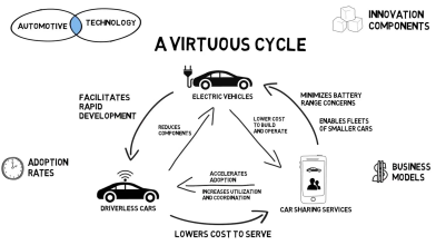 Driverless Cars Virtuous Cycle