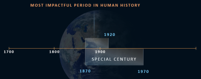 Most Impcatful Period in Human History