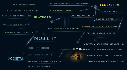 The paths pf Autonomous Vehicles