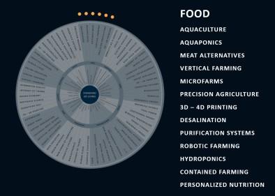 Revolution Wheel - Food