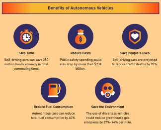 Benefits of Self-Driving Vehicles