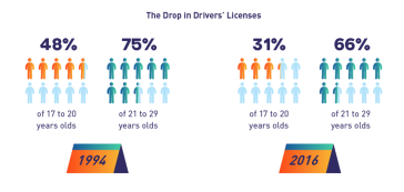 Drop in Drivers License