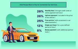 Paying for Connected Cars