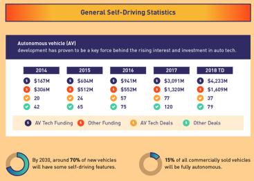 Self-Driving Statistics