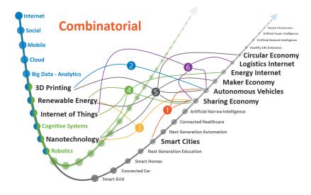 Combinatorial Ecosystems